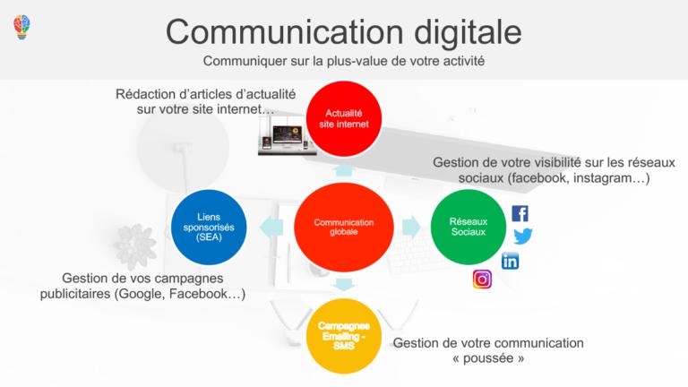 Slide communication digitale Ingenieweb