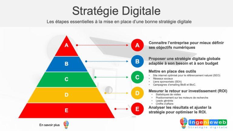 visuel Ingenieweb stratégie-digitale-Ingenieweb-création site internet référencement naturel communication digitale