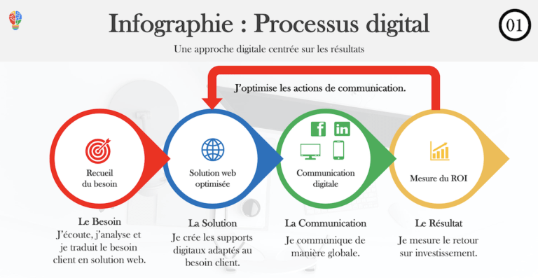 La stratégie digitale par Ingenieweb
